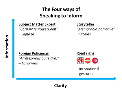 4 ways of speaking to inform