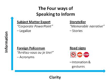 4 ways of speaking to inform